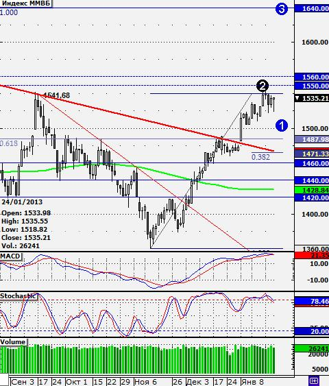 Рынок готовится к новому снижению
