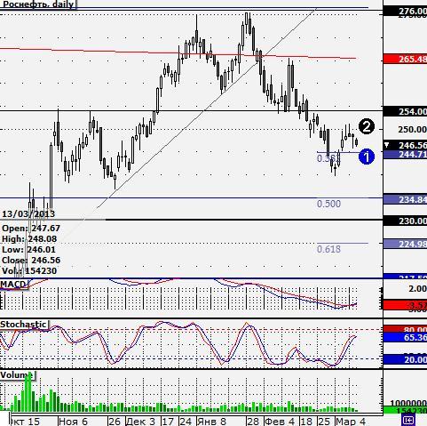 Коррекционные настроения на российском рынке пока сохранятся