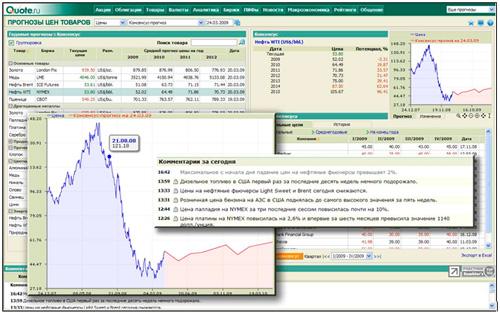 изменение конъюнктура мировых товарных рынков:
