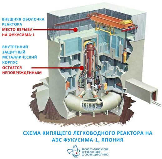Специалисты предполагают, что расплавленное ядерное топливо прожгло оболочку внутренней части реактора.