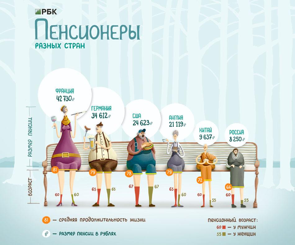 Пенсионный возраст в России повышаться не будет, сообщил в интервью газете The Financial Times министр финансов РФ.